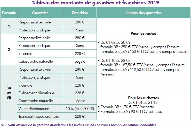 Garanties et franchises 2021